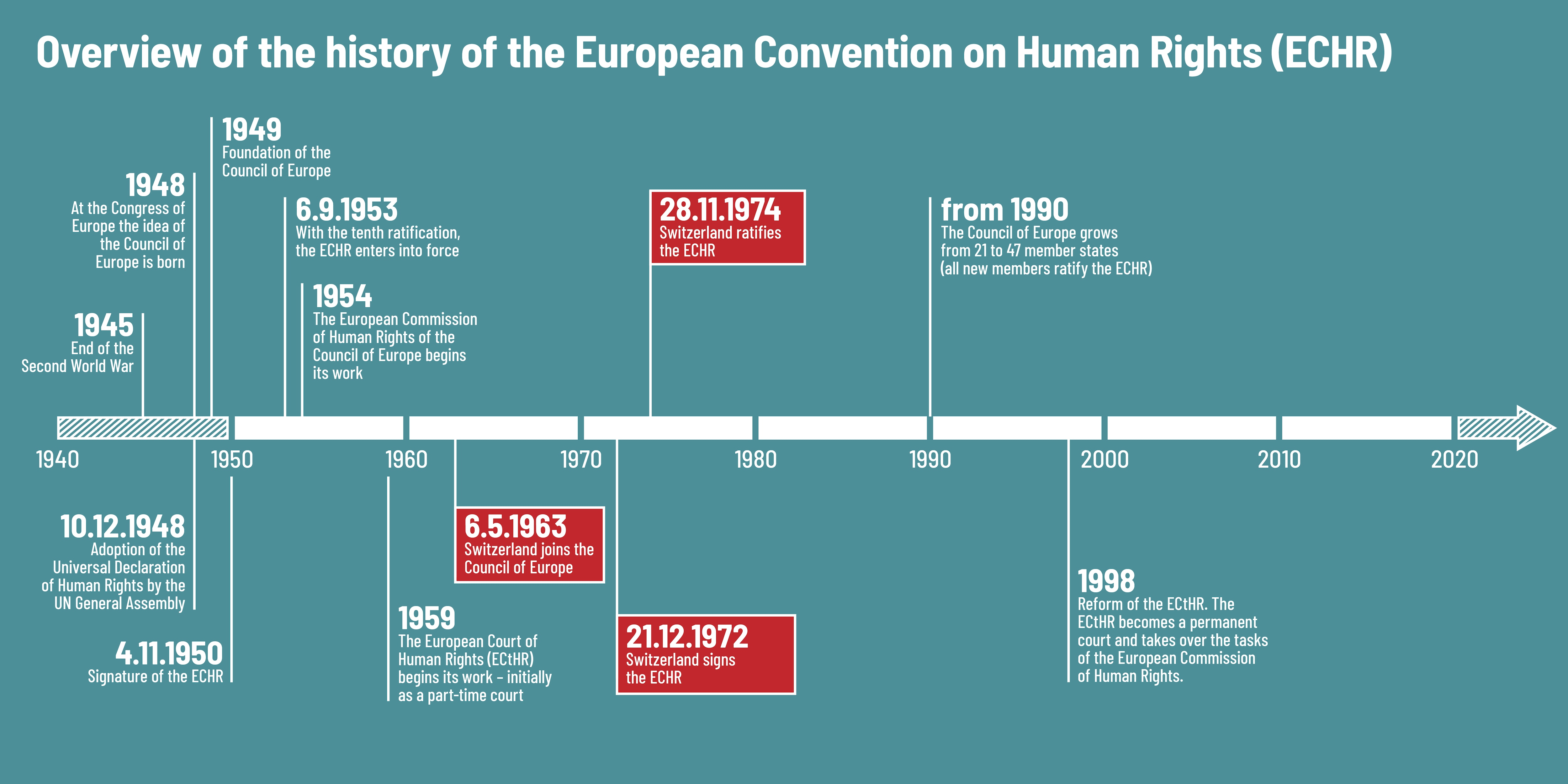 A timeline showing the history of the ECHR and highlighting that in 1963, Switzerland joined the Council of Europe, and in 1974, the convention was ratified.