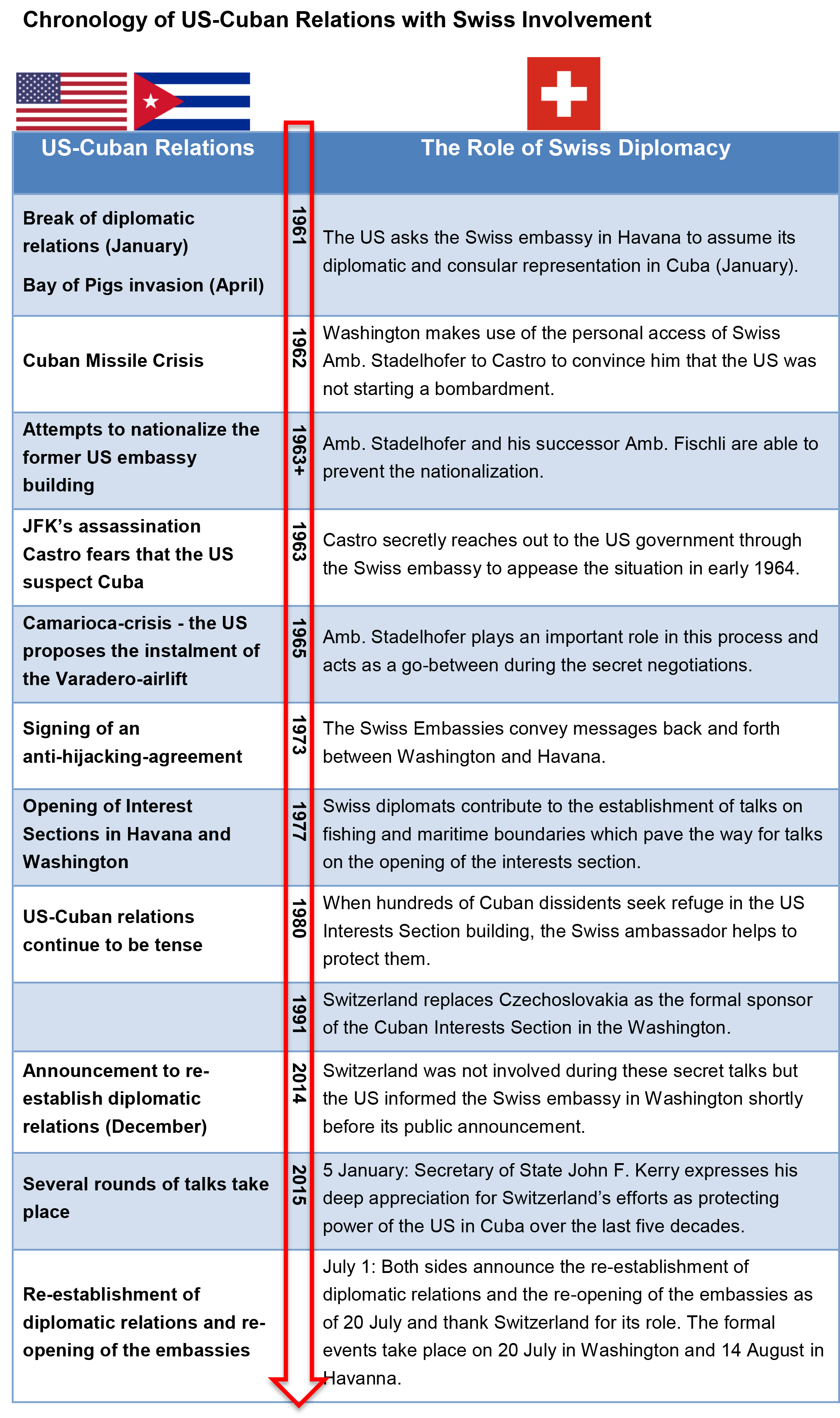 Chronology of US-Cuban Relations with Swiss Involvement
